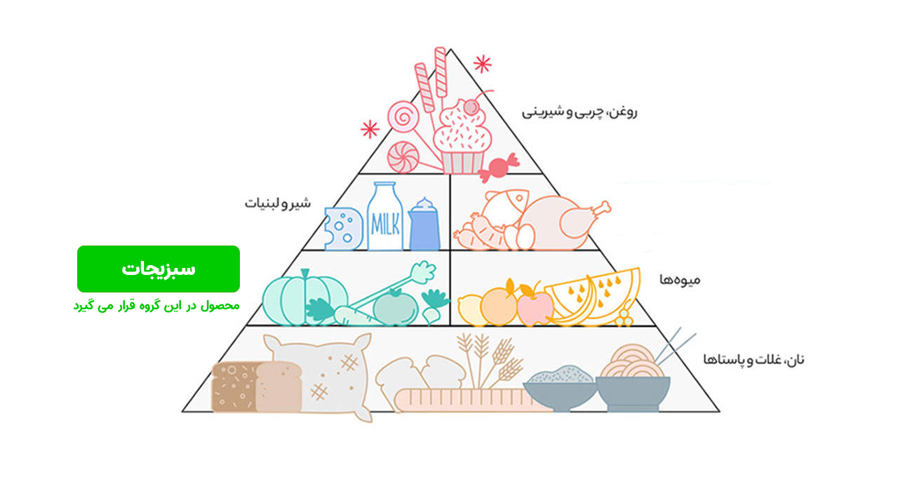 هرم غذایی دسته بندی سبزیجات