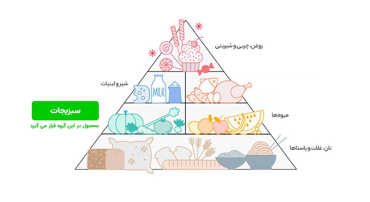 هرم غذایی سبزیجات
